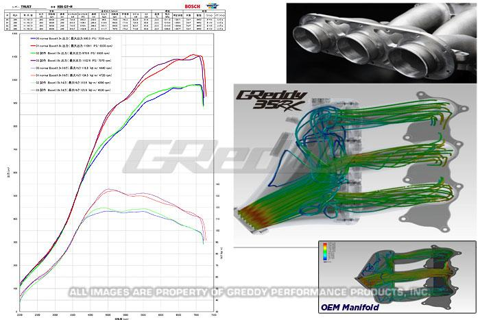 GReddy R35 GT-R Intake Manifold | Induction Performance